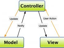Mô hình MVC là gì? Ưu điểm của MVC như thế nào?