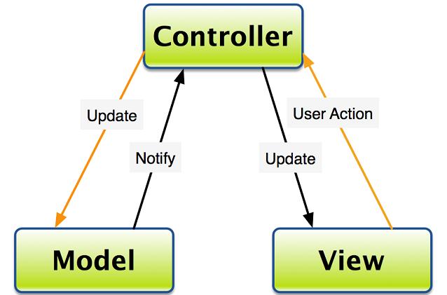 Mô hình MVC là gì