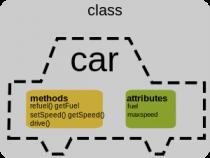 Xây dựng lớp đối tượng trong Java (OOP)