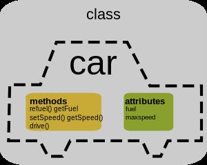 xây dựng lớp đối tượng trong java oop