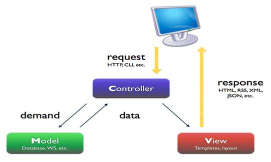 Mô hình lập trình MVC là gì